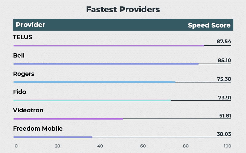 How do top Canadian providers perform