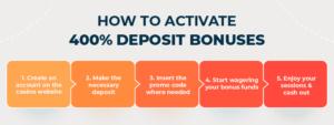 How to activate 400 deposit bonuses