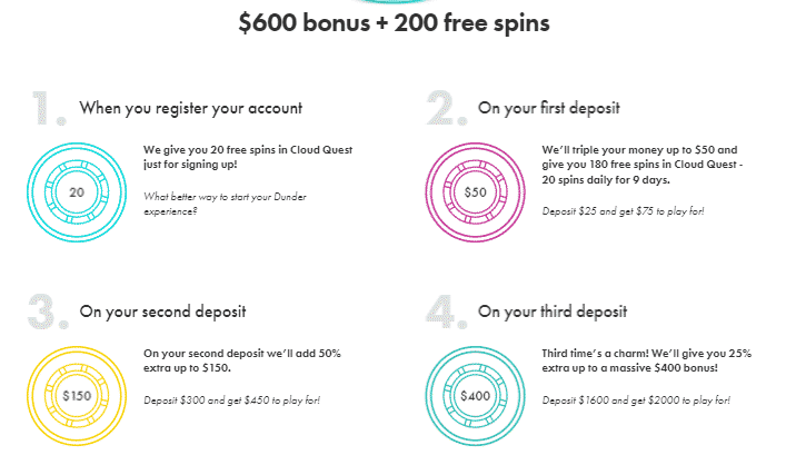 ★ 200% First Deposit Bonus up to C$50 + 180 Free Spins on Cloud Quest at Dunder Casino