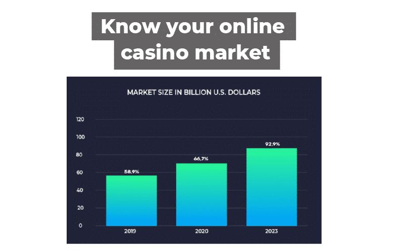 online casino market-statistics