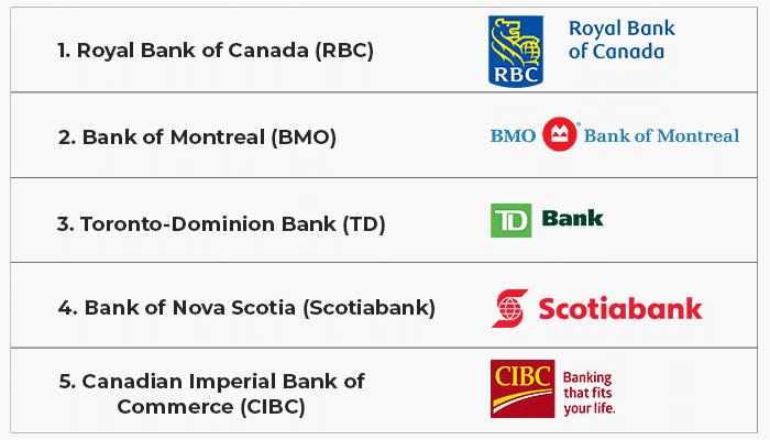 Canadian banks allow online casino deposits