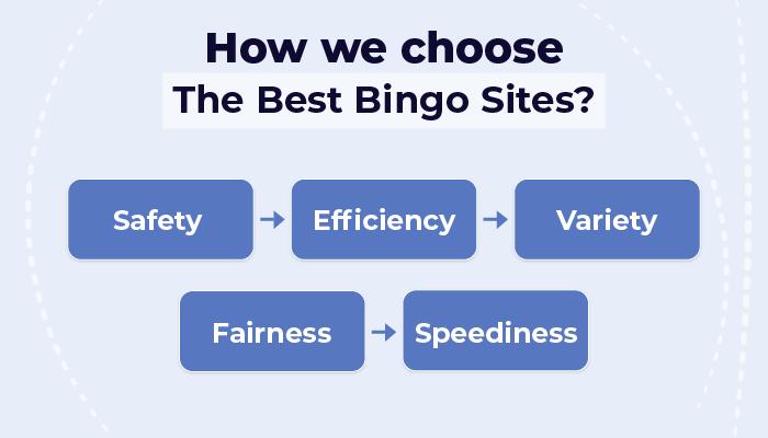 How we choose the best bingo sites