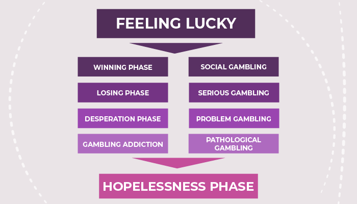 Feeling lucky or hopelessness phase