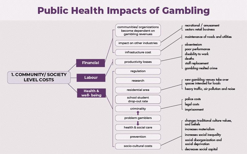 Public Health impacts of Gambling community level costs