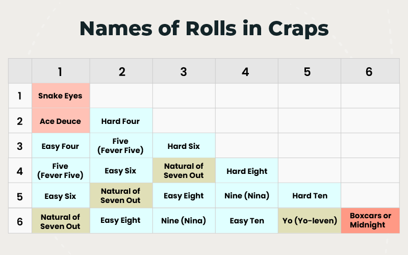tabel-name of rolls in craps