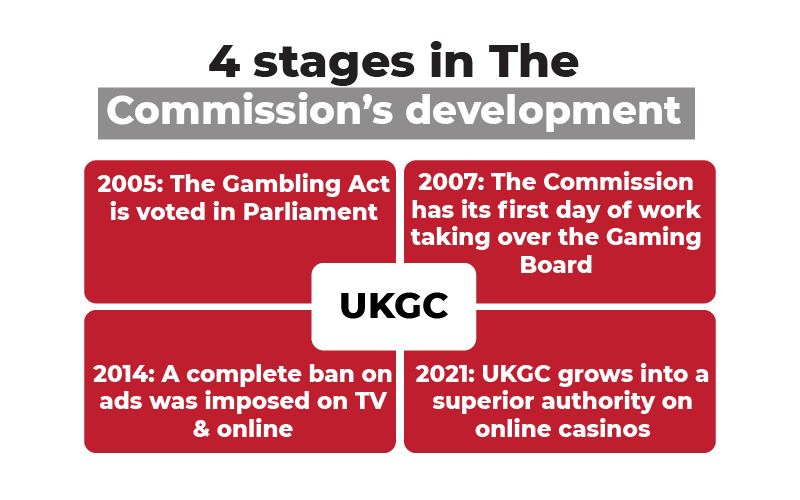 4 Stages in Commission's development