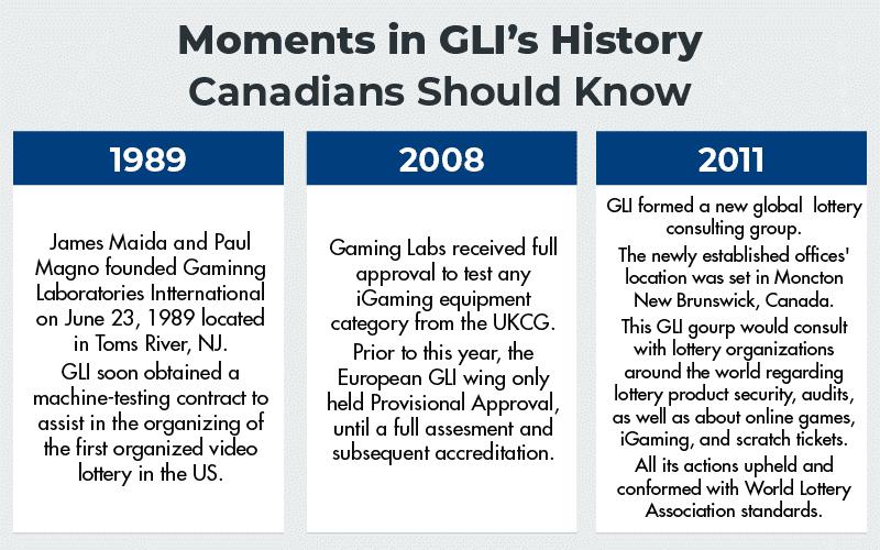 Moments in GLI's History