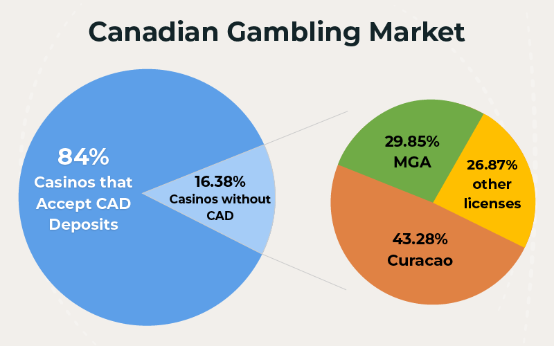 Canadian Gambling Market