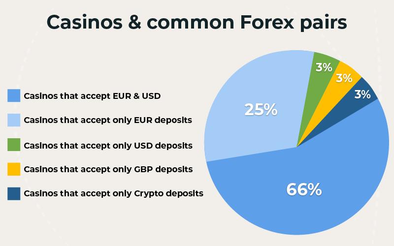 Casinos & common Forex pairs