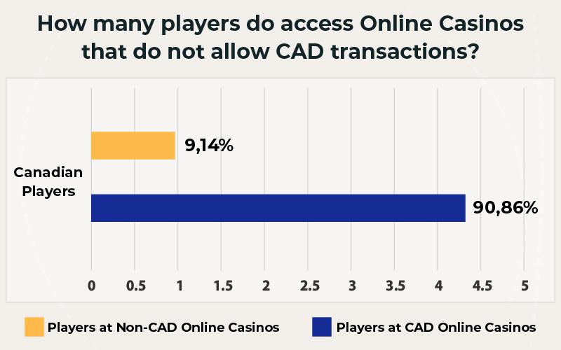 Online Casinos allow CAD transactions