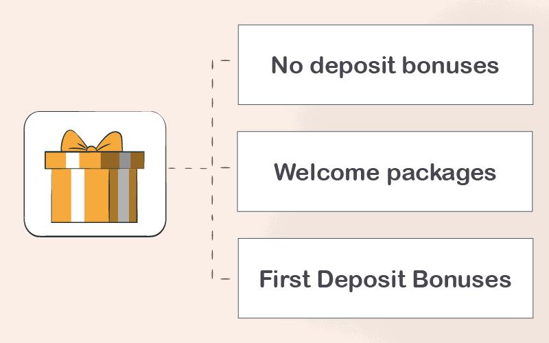 C$1 deposit casino bonuses